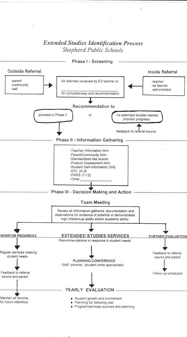 ID process chart